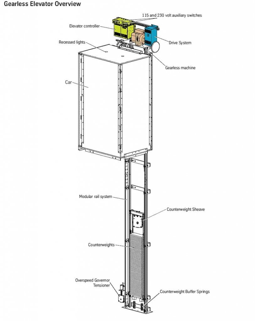 Gearless Counterweight Elevator Lifting System